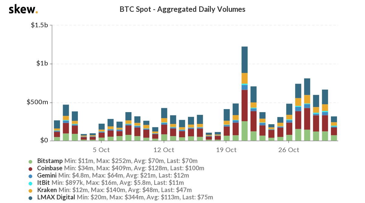 Bitcoin 15.000$'ı Kırdı! 2 - skew btc spot aggregated daily volumes 1