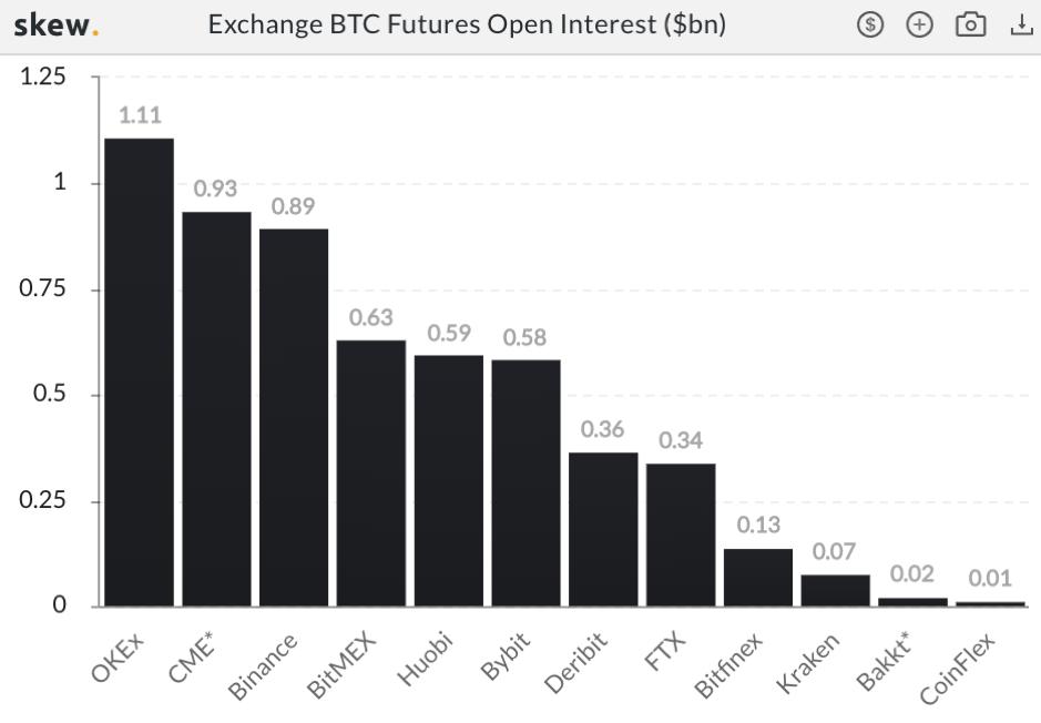 Jsou to dobré zprávy, když instituce investují do Bitcoinu?