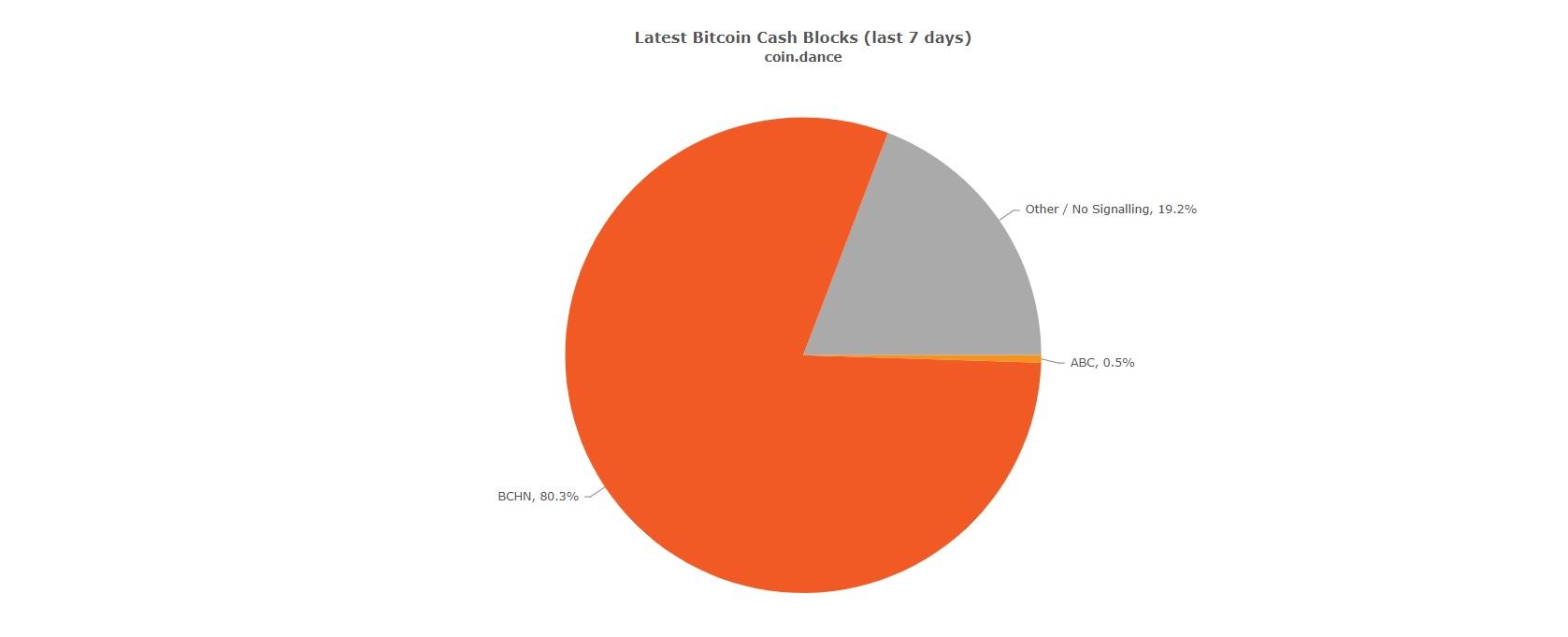 kraken support bitcoin cash fork