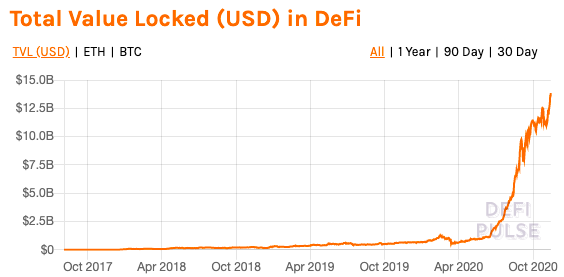 Is it time for DeFi to move beyond ETH?