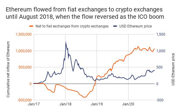 Proč v tomto bull runu nejsou cenové akce Bitcoinu a ETH stejné?