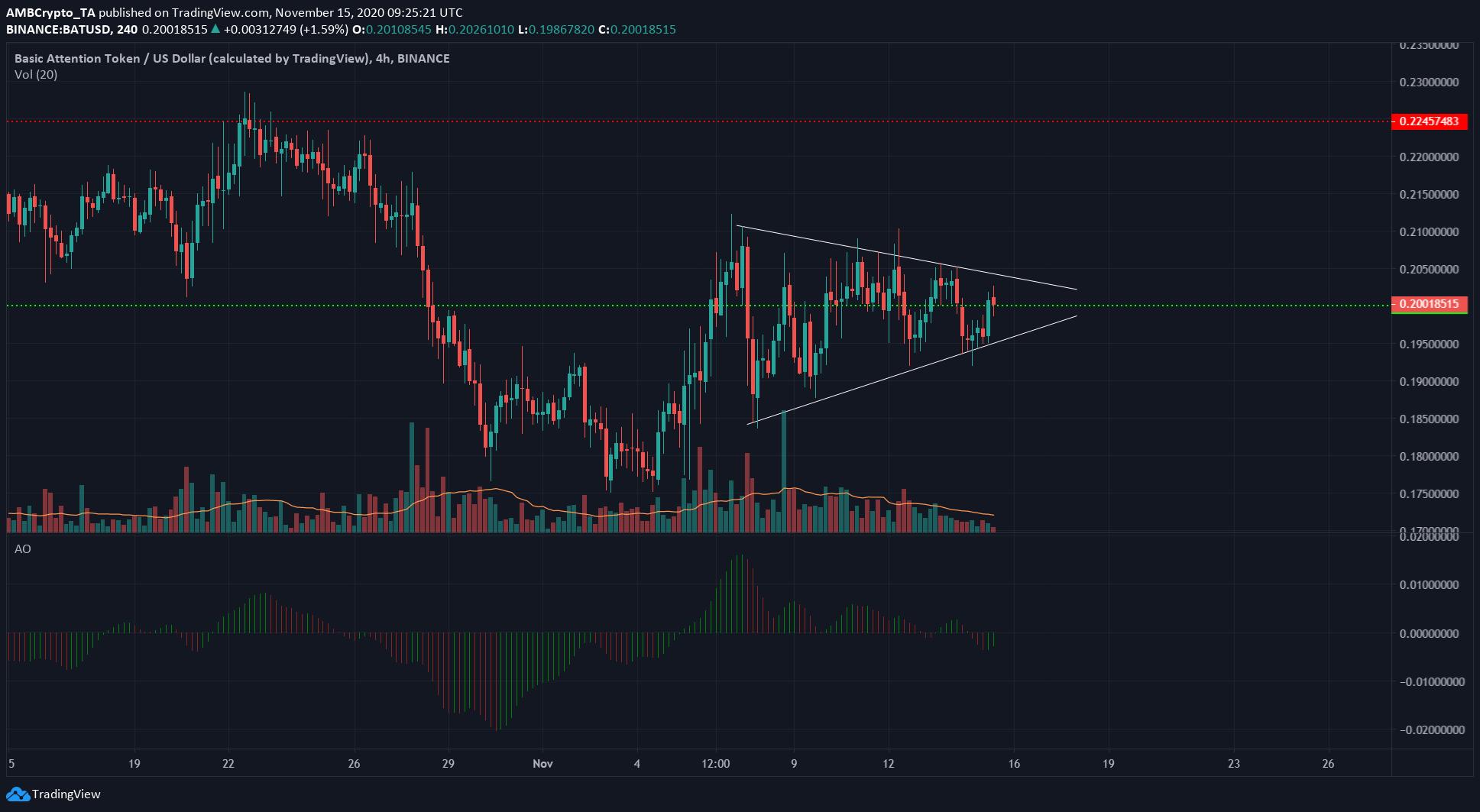 Monero, BAT, Crypto.com Coin Price Analysis: 15 November