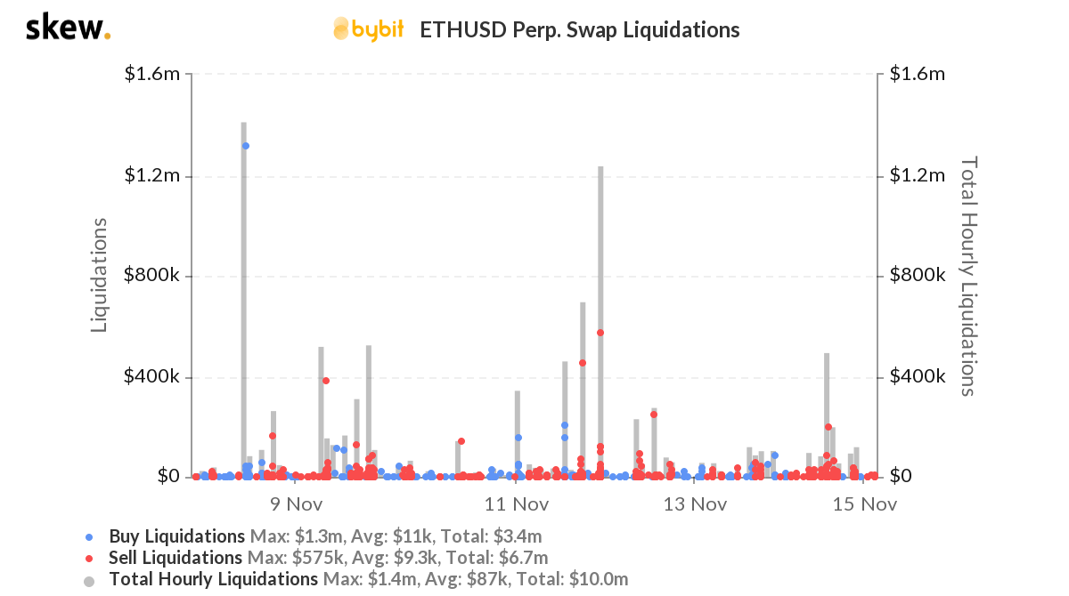 Why so many traders are long on ETH?
