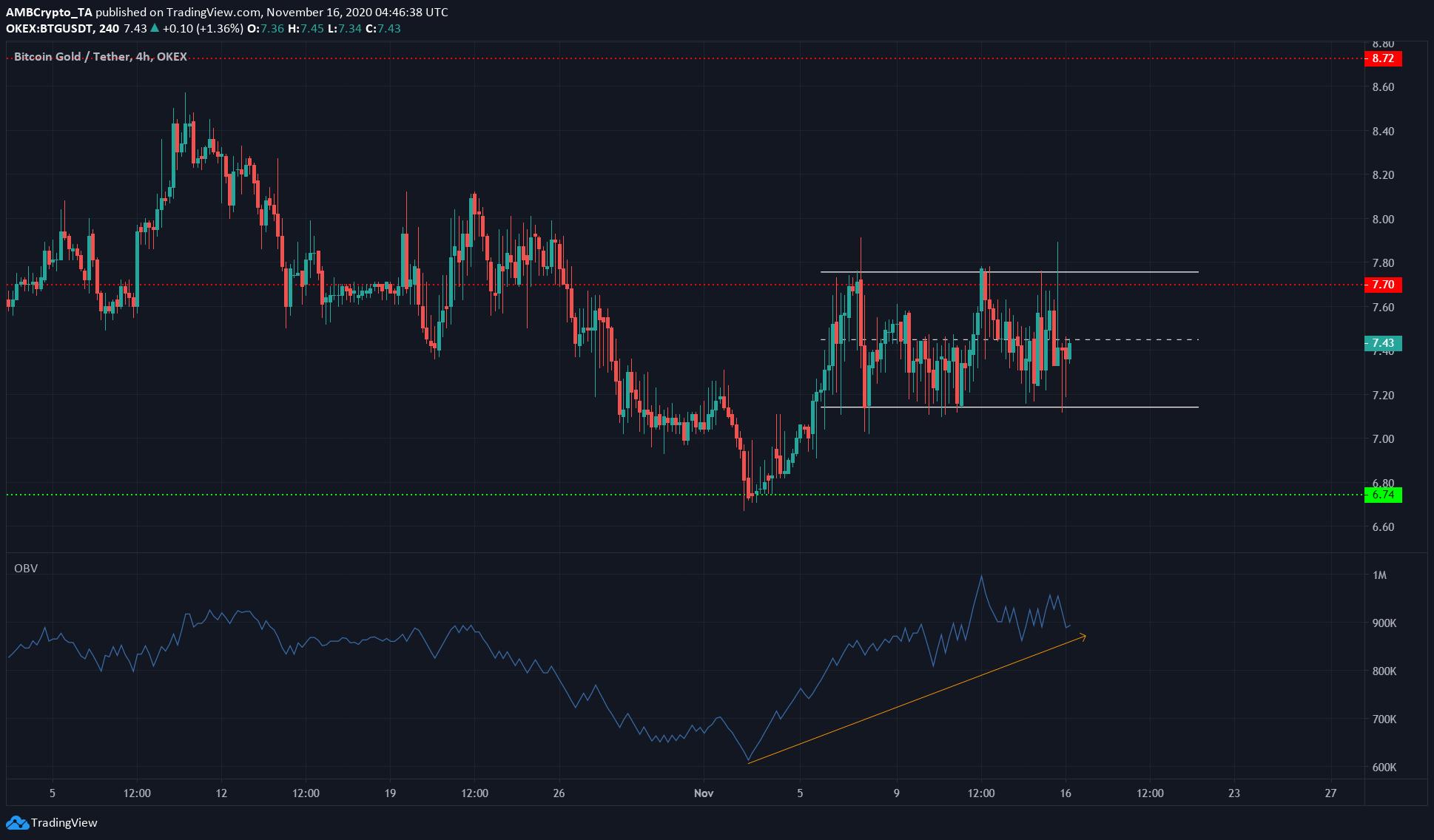 Stellar Lumens, Bitcoin Gold, FTX Token Price Analysis: 16 November