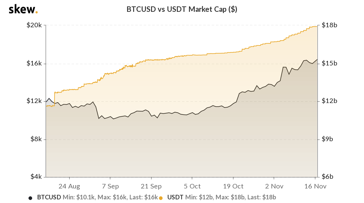USDT market capitalization draws closer to $18 Billion