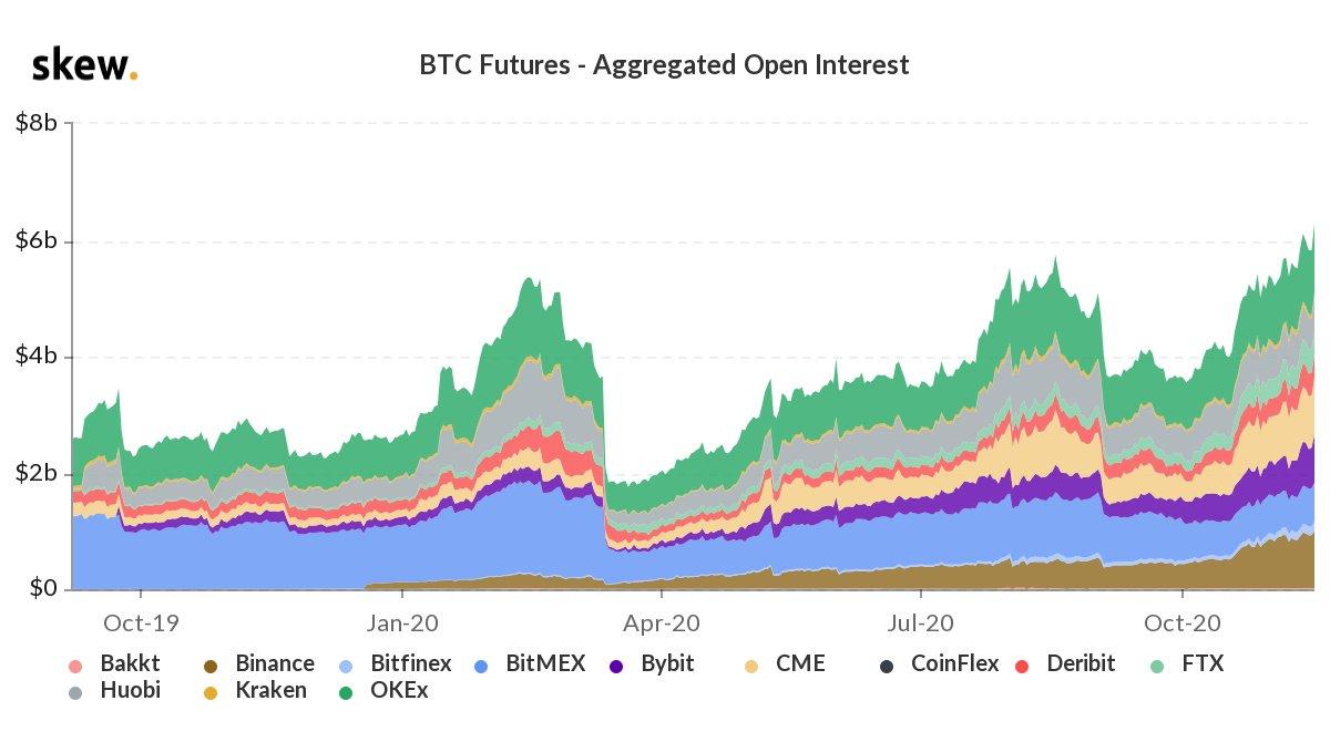 BTC open interest hit new ATH