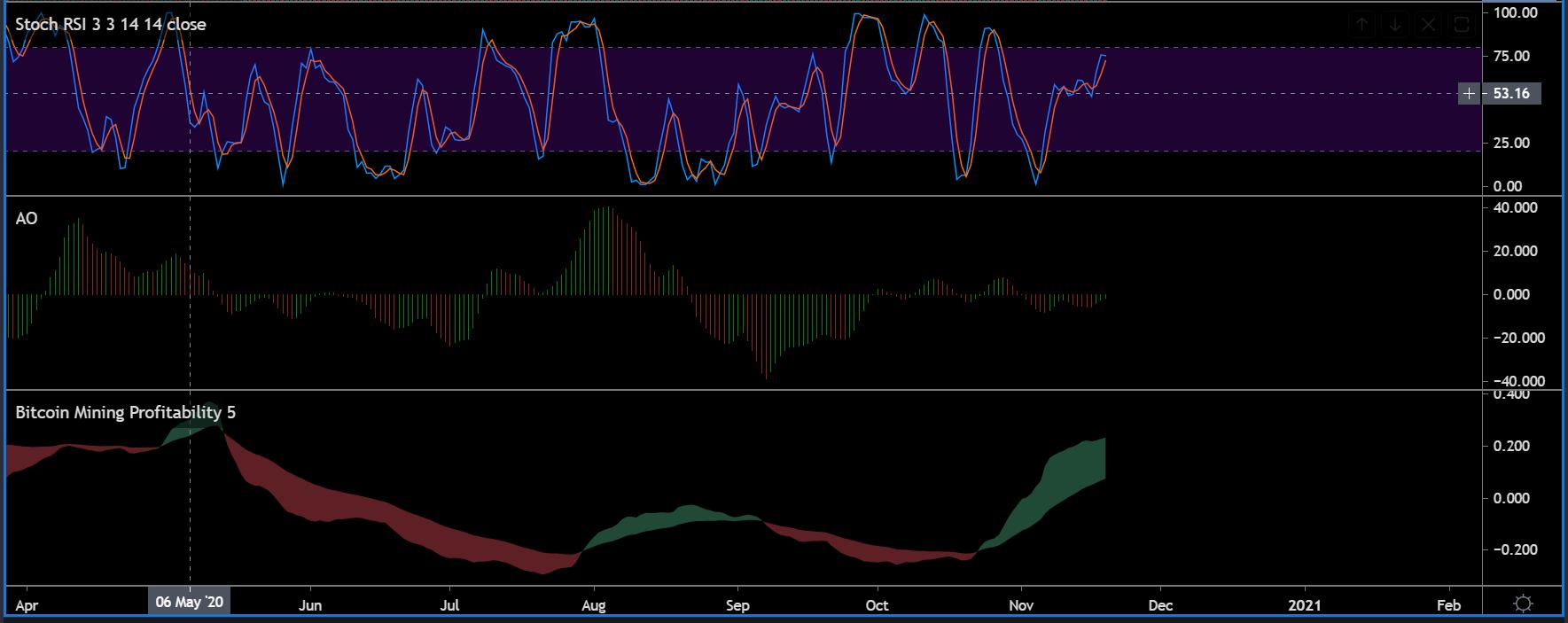 《【比特币SV价格分析】比特币SV长期价格分析:11月19日》