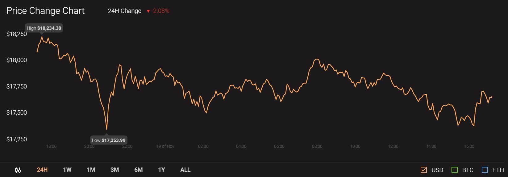 《【EOS币价格分析】EOS,Tron,Zcash价格分析:11月19日》