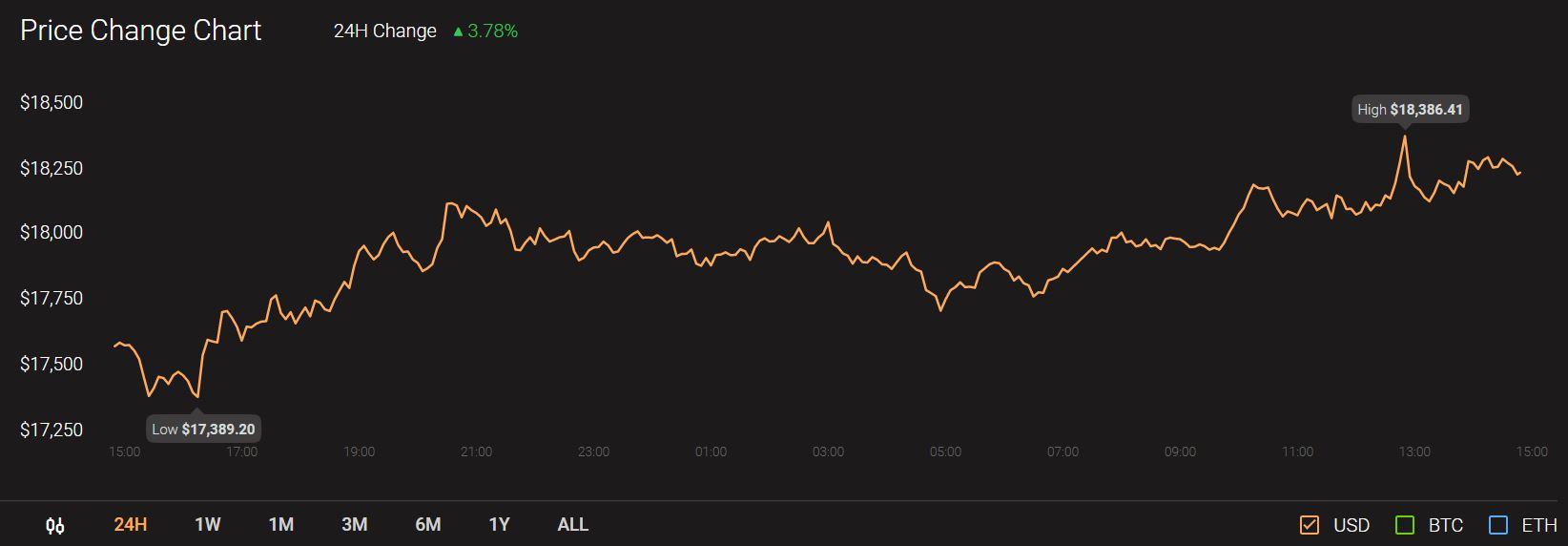 《【莱特币价格分析】莱特币,门罗币,英美烟草价格分析:11月20日》