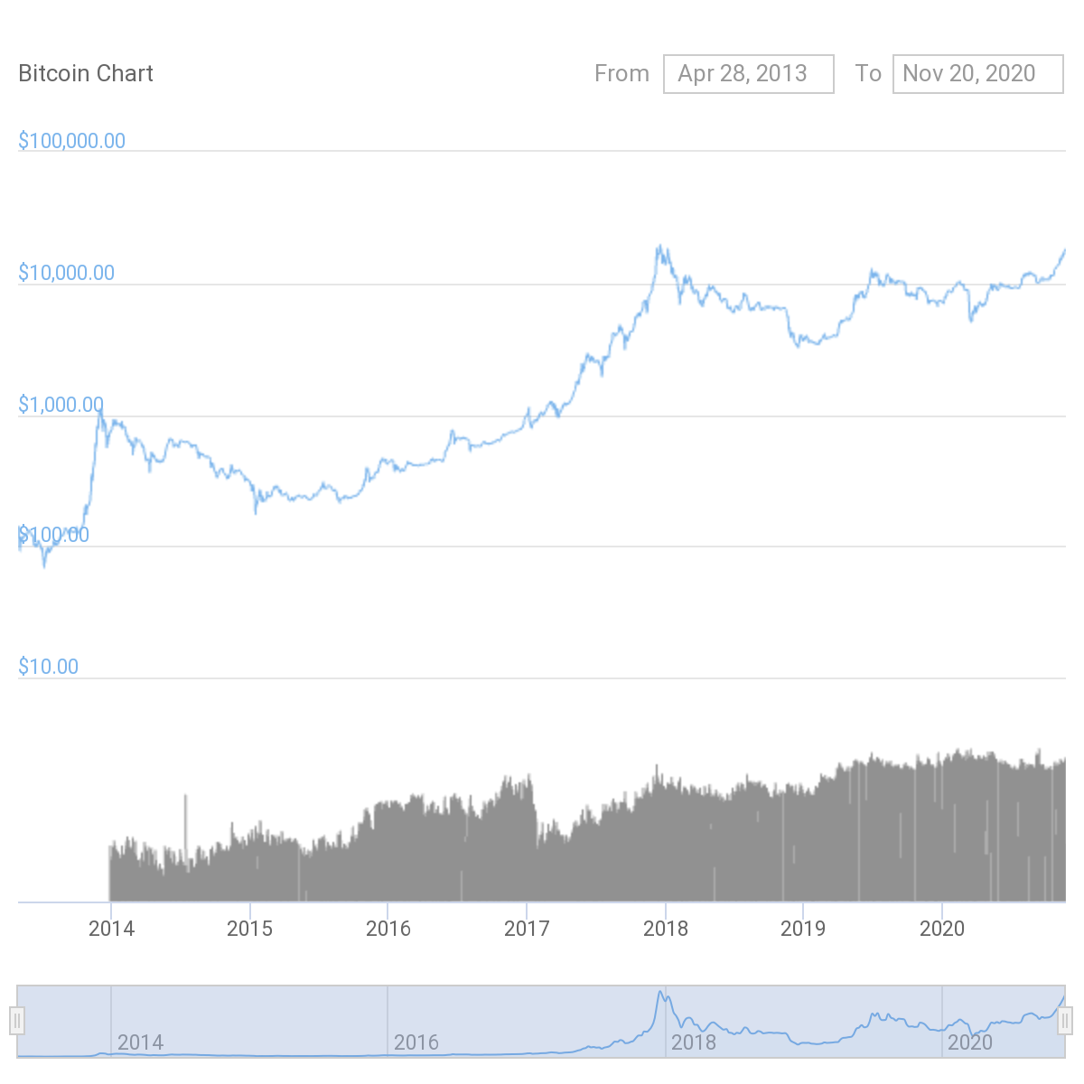 $339 Billion and counting, Bitcoin's Big Picture