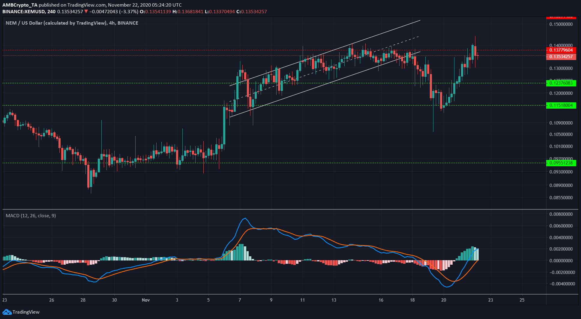Monero, NEM, VeChain Price Analysis: 22 November