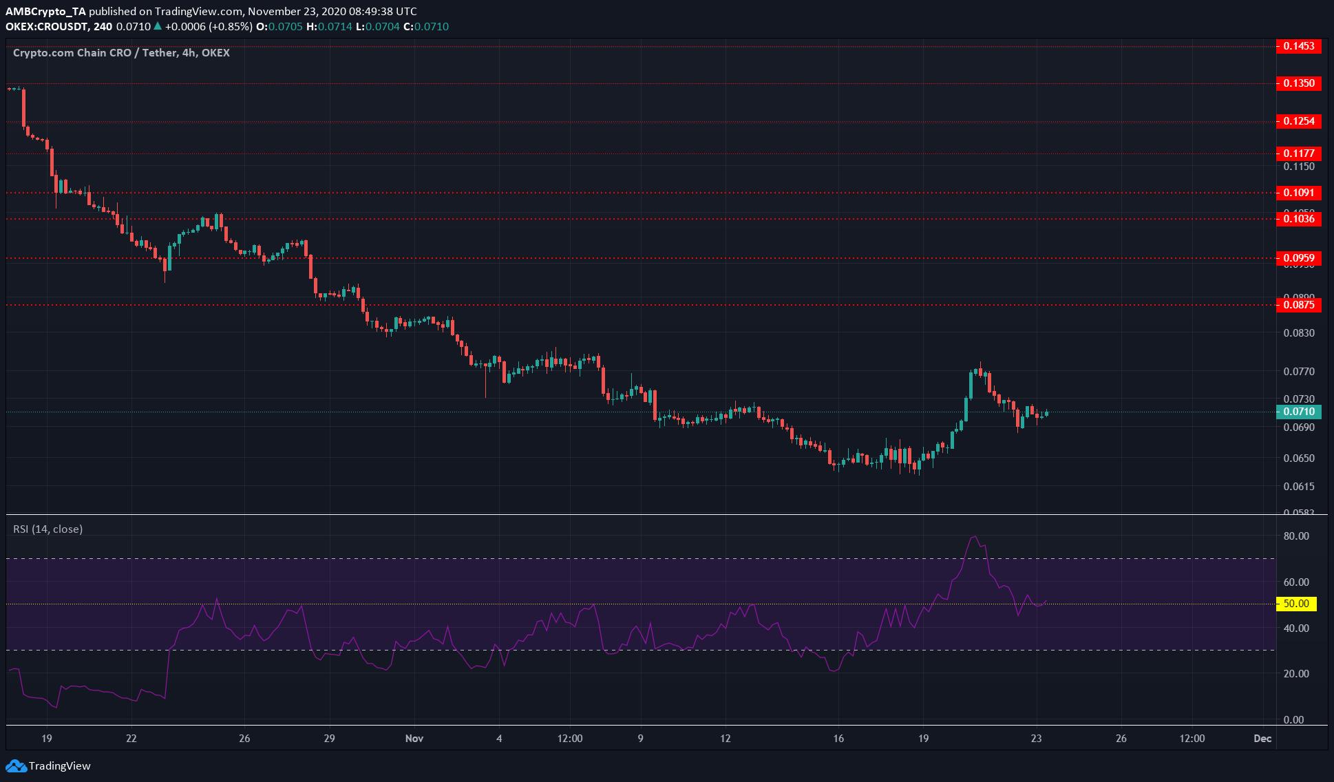 XRP, Synthetix, Crypto.com Coin Price Analysis: 23 November