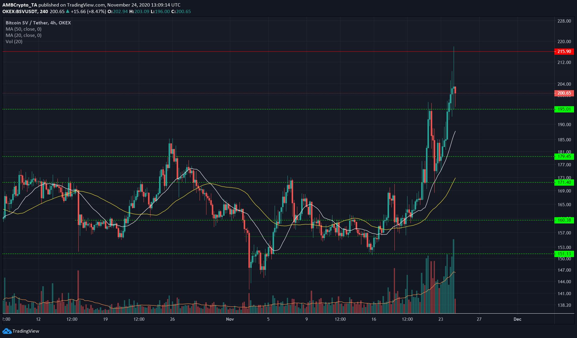 Bitcoin SV, Cosmos, BAT Price Analysis: 24 November