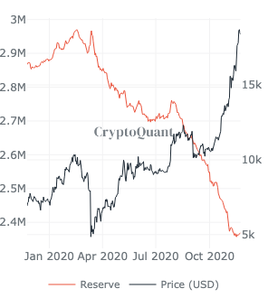 Bitcoin's price hits new ATH on Coinbase, crossed $19650