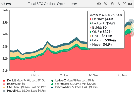 Opening BTC longs to give you a free ride down?