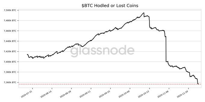 HODLed BTC hit a 4 month low