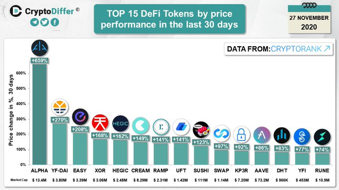Why DeFi is ready to outperform <a href=