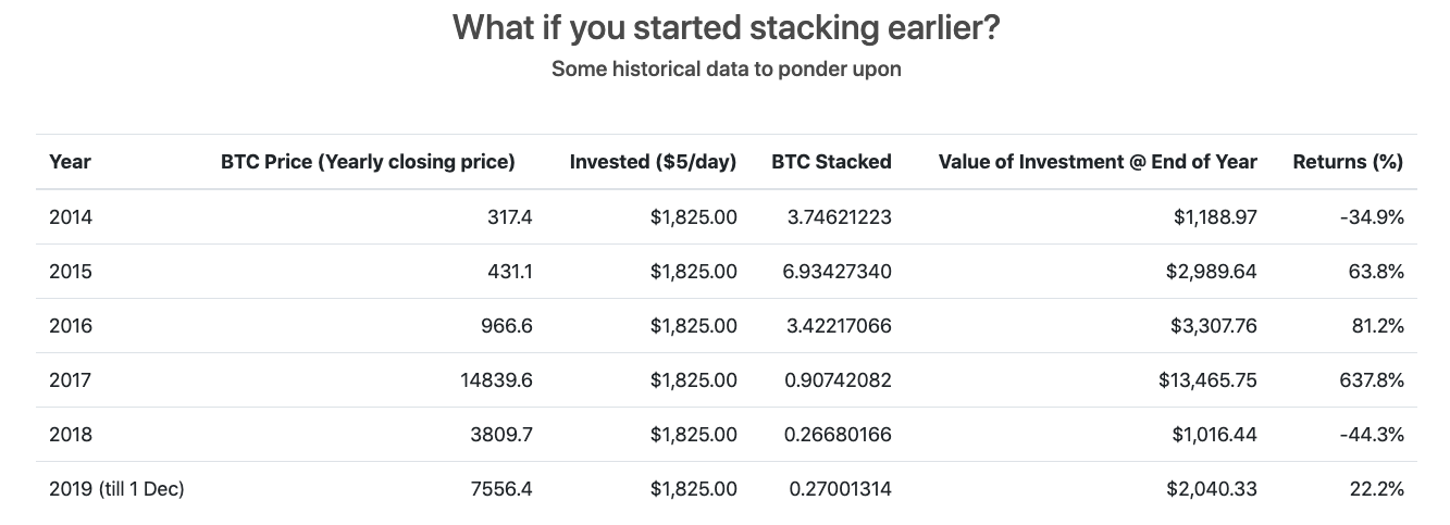 Why today is a good day to stack sats?