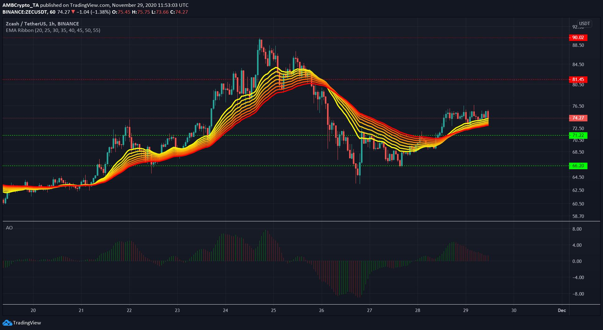 Análisis de precios de monedas XRP, Zcash, Crypto.com: 29 de noviembre