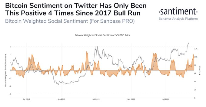 BTC sentiment on Twitter this positive only 4 times in 3 years