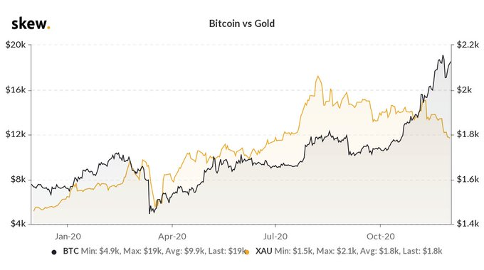 What the Bitcoin Gold Decoupling means for Bitcoin's price