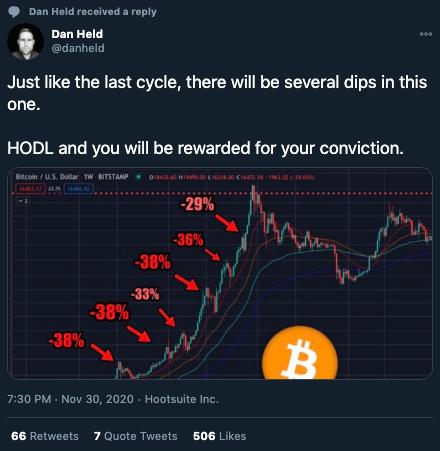 Bitcoin breaches $19892 on Coinbase