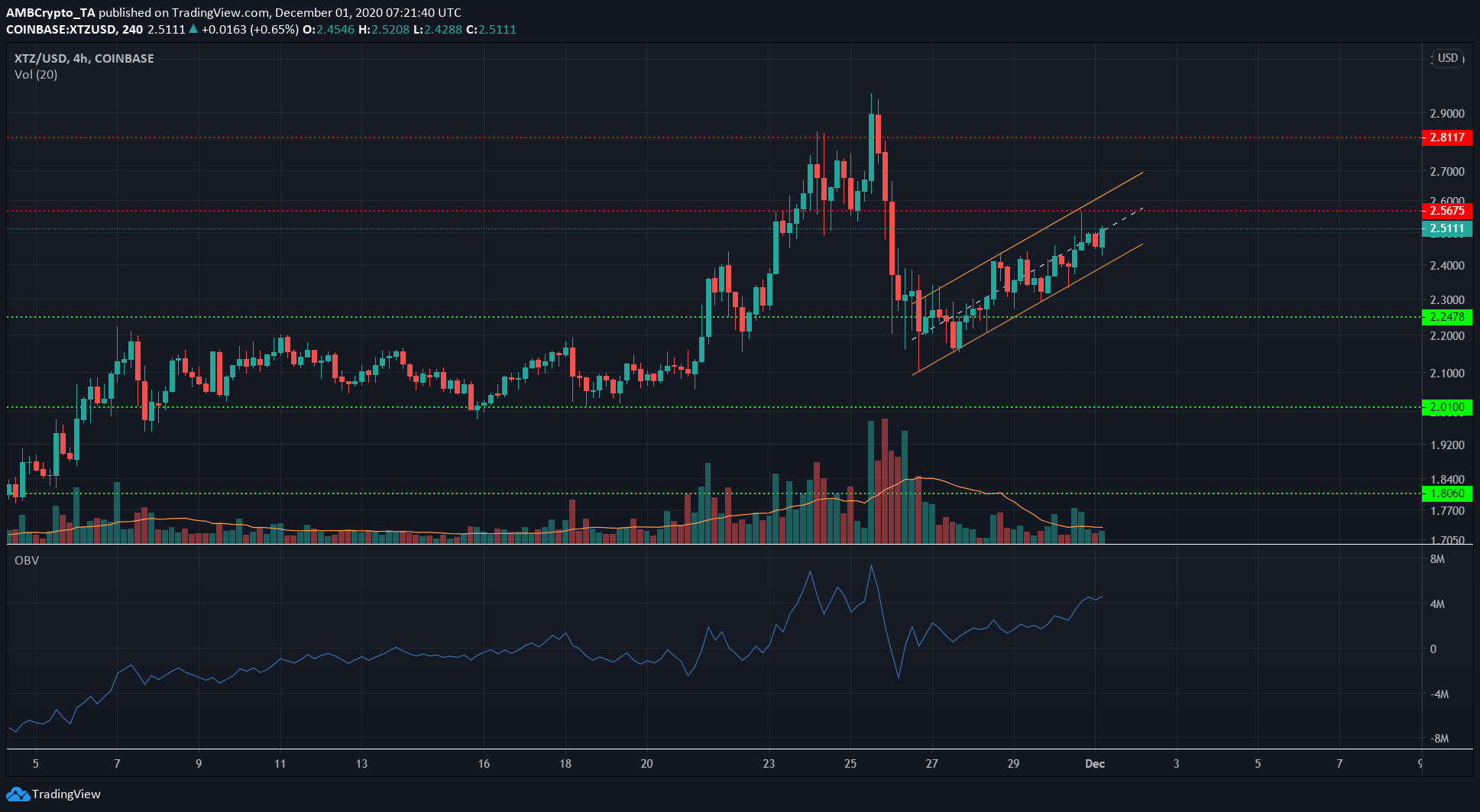 Ethereum, Tezos, BAT Price Analysis: 01 December
