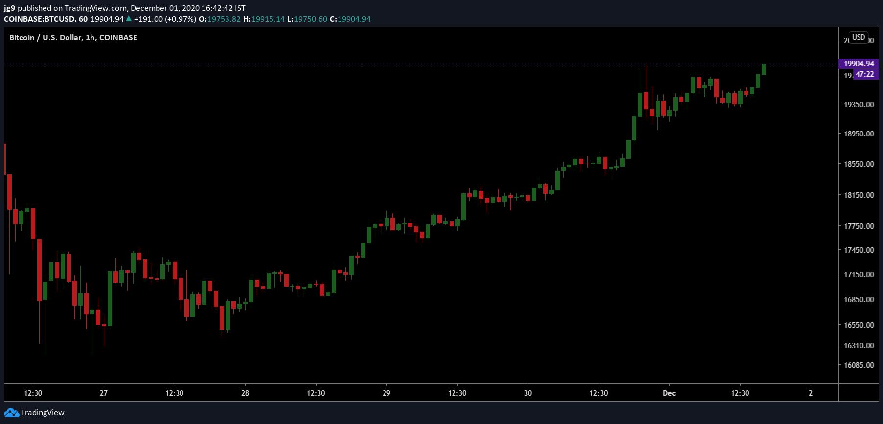 Coinbase records new Bitcoin ATH at $19,900 1
