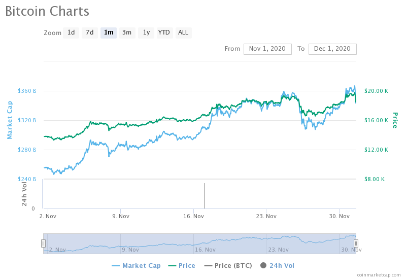 Why December may be the highest volume month for Bitcoin