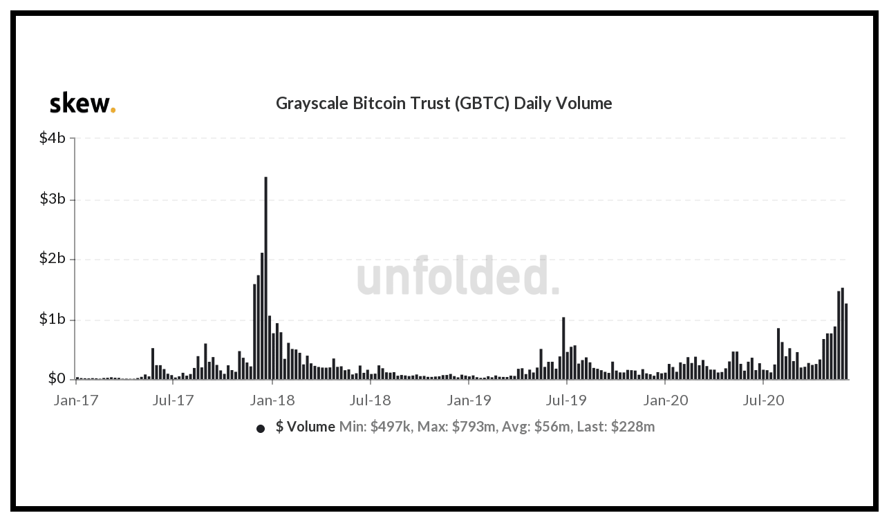 GBTC daily volume at $1.5 Billion