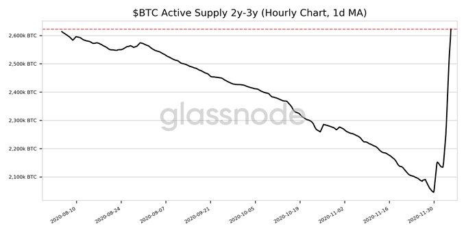Why Bitcoin's active supply has hit both ATH and ATL