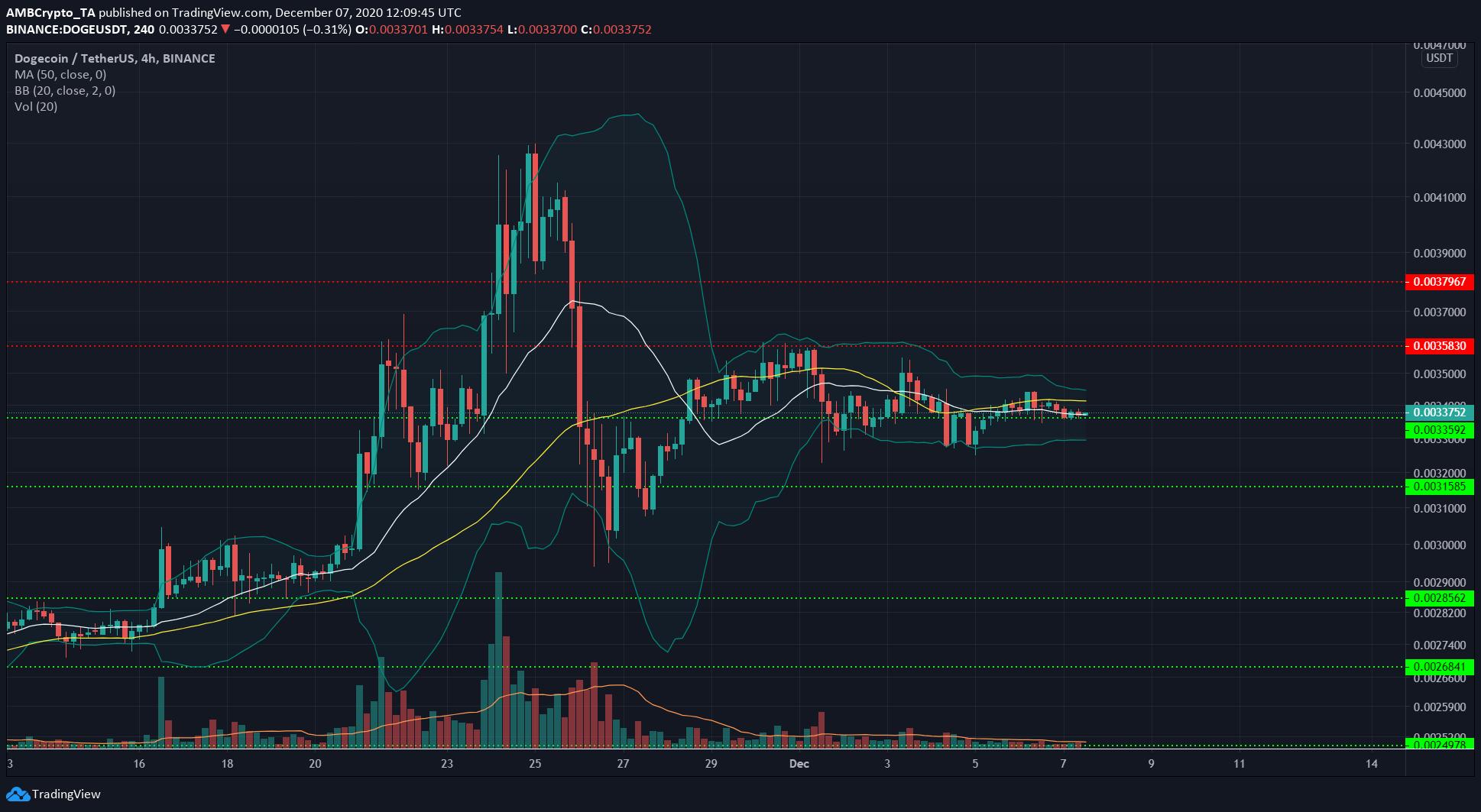 Bitcoin SV, Waves, Dogecoin Price Analysis: 07 December