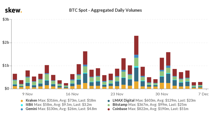 Another quiet weekend for Bitcoin's price charts