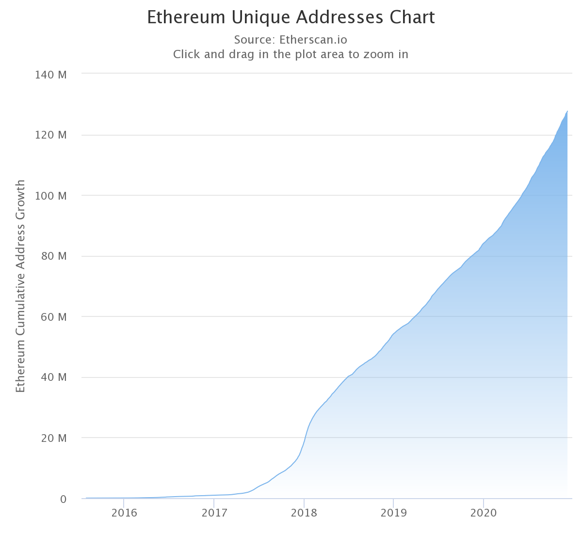 Why ETH is the most dominant cryptocurrency?