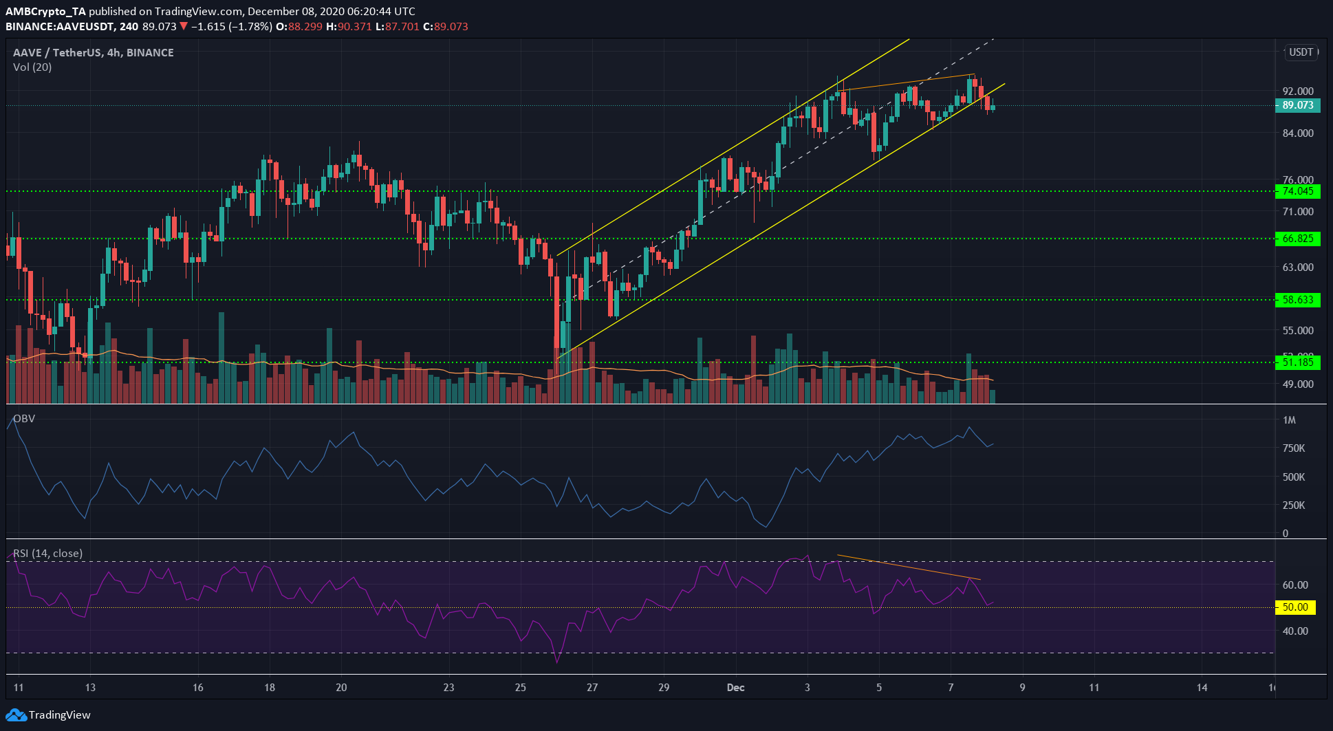 Bitcoin SV, EOS, Aave Price Analysis: 08 December